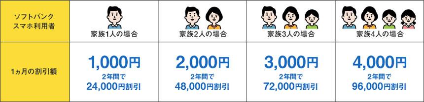 セットでスマホ代が一生割引毎月最大1,000円割引