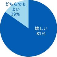 嬉しい81%、どちらでもよい19%