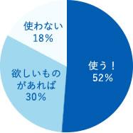 使う52%、欲しいものがあれば30%、使わない18%