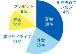 買い物38%、外食25%、旅行やドライブ17%、貯金10%、プレゼント6%、まだ決めていない4%