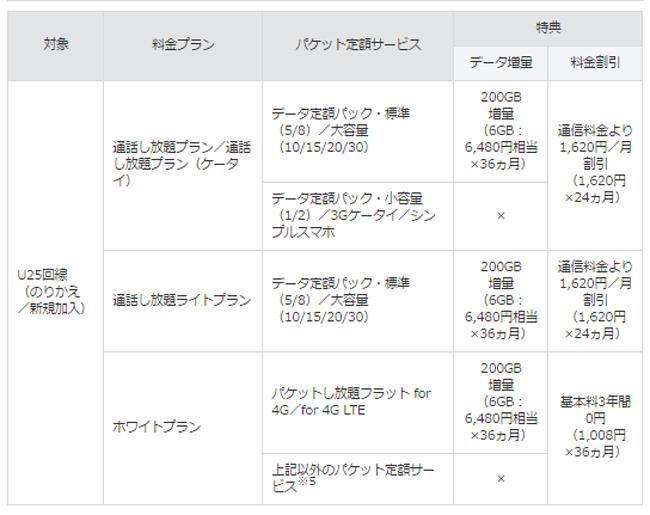 【ギガ学割】で25歳以下のお客様が選べる特典表