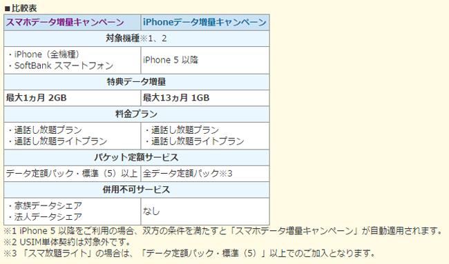 【スマホデータ増量キャンペーン】と【iPhoneデータ増量キャンペーン】の比較表