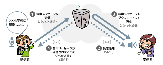 受信者が音声メッセージを確認すると、送信側に連絡が入る【災害用音声お届けサービス】