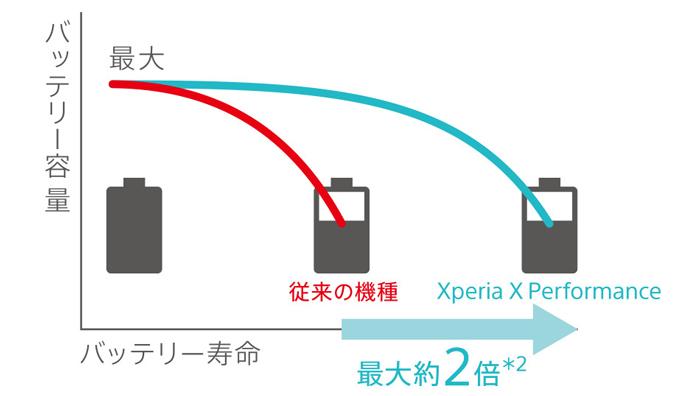 世界ではじめて、バッテリーの劣化を防ぐ最新技術を搭載した【Xperia X Performance】