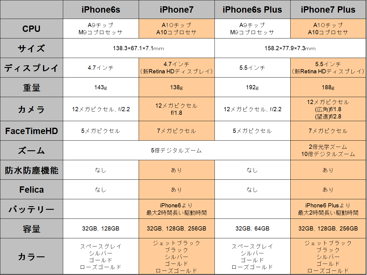 iPhone6s、iPhone7、iPhone6sPlus、iPhone7Plusの比較表