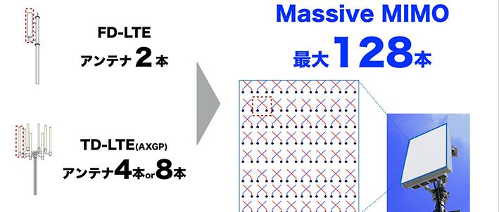 massivemimoは基地局のアンテナを最大128本にまで増やします。