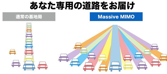 massivemimoとは個人に専用の電波を届けます。道路でいうとあなた専用の道路が作られます。