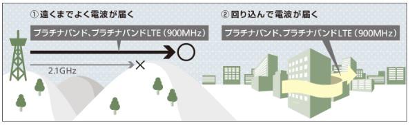 ソフトバンクの4G・LTEが人口カバー率99%達成
