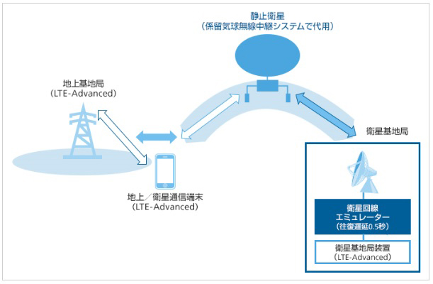 ソフトバンク電波改善の本気!②LTE-Advanced