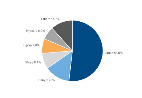 2016年第4四半期の国内携帯電話出荷台数メーカー別シェアグラフ