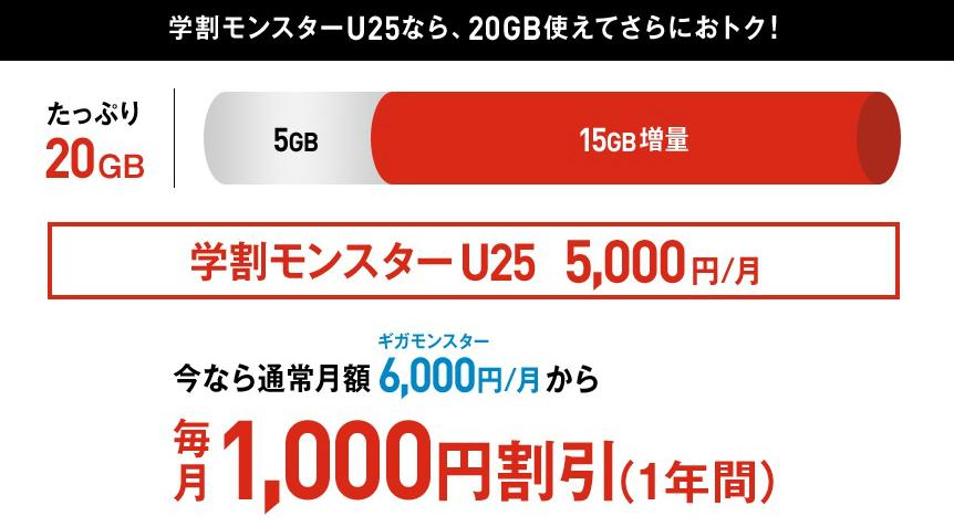 「学割モンスターU25」では「ギガモンスター」の月額料金が1年間1,000円割引となります。
