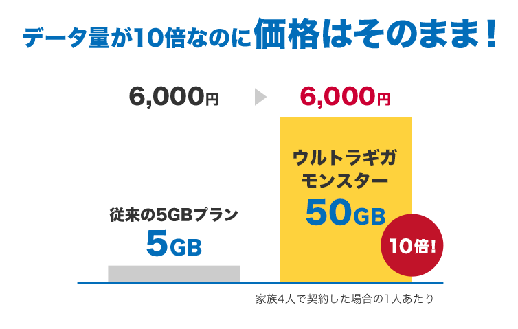 20GBからの50GBへ大容量進化