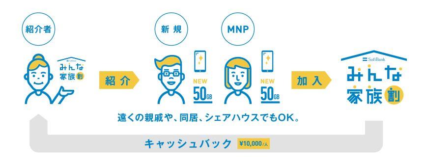 対象家族一人に付き1万円!