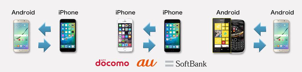 人気データ移行ソフト「Mobileデータ移行」がアップグレード