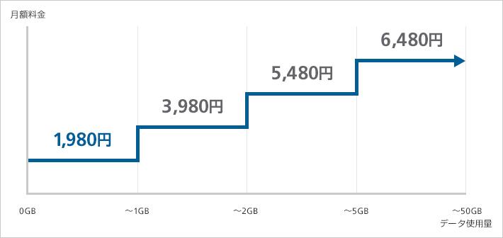 1GBから使えるプランミニモンスター