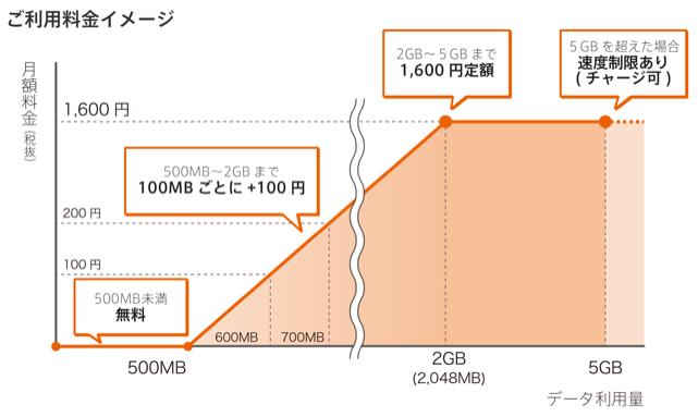 0 SIM料金イメージ