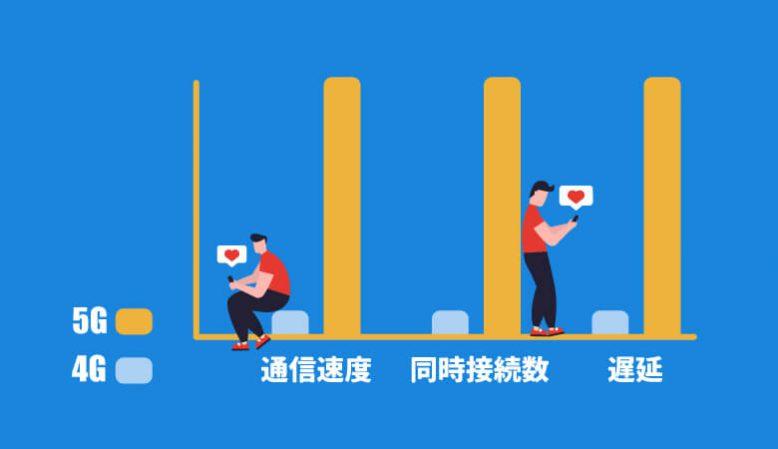 5Gとは?4Gと比べてなにが変わるのか