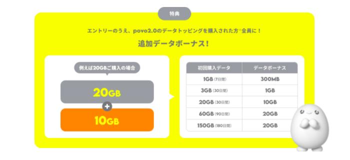 追加データボーナスがもらえる「povo2.0デビューキャンペーン」も