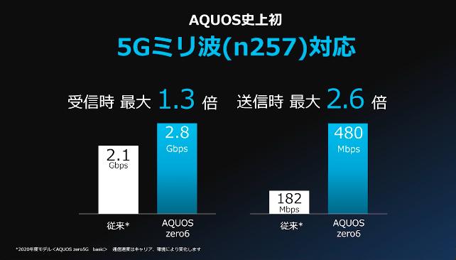 【通信速度】AQUOS史上初5ミリ波に対応!1GBの映画がたった3秒でダウンロードできる